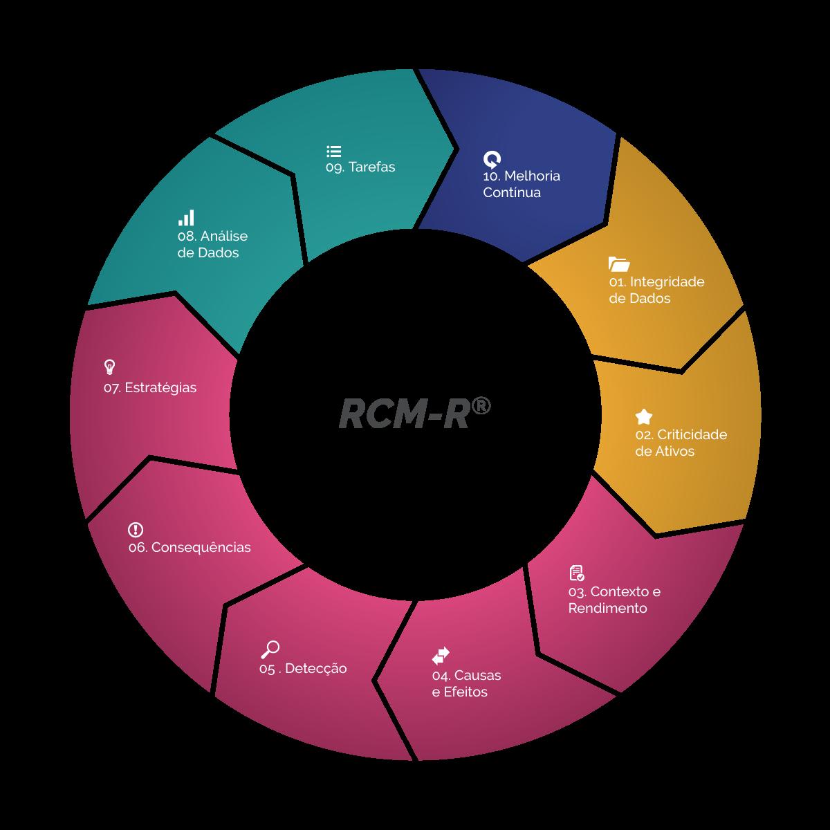 RCM-R® Infográfico